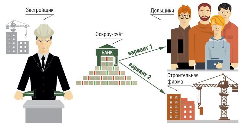 Глава НОСТРОЙ призвал разрешить поэтапное «раскрытие» эскроу-счетов