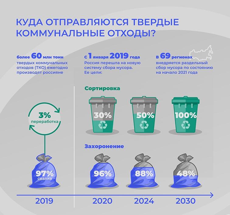 Цементные заводы как неотъемлемая часть системы конечной переработки отходов
