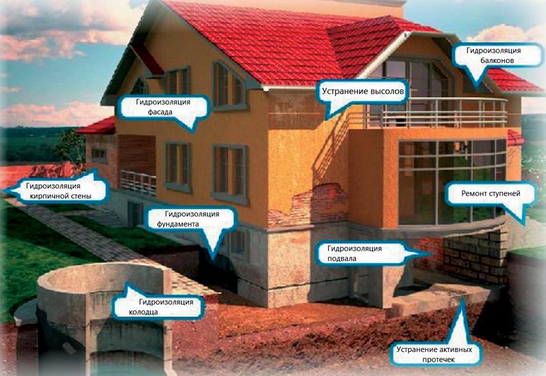 Многообразие областей применения проникающей гидроизоляции при эксплуатации зданий